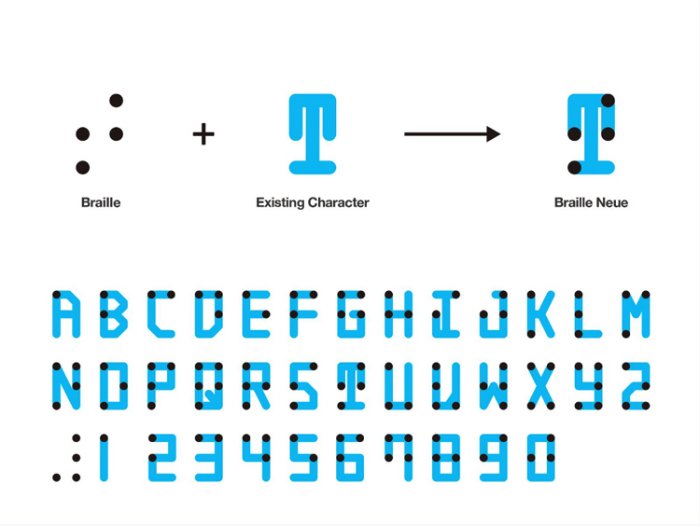 A depiction of a new Braille typeface by Japanese designer Kosuke Takahashi